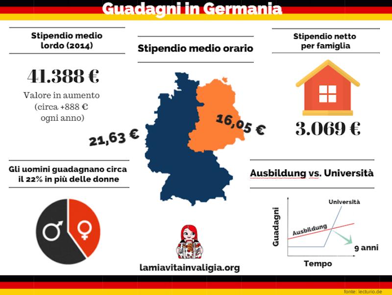 quanto si guadagna in germania